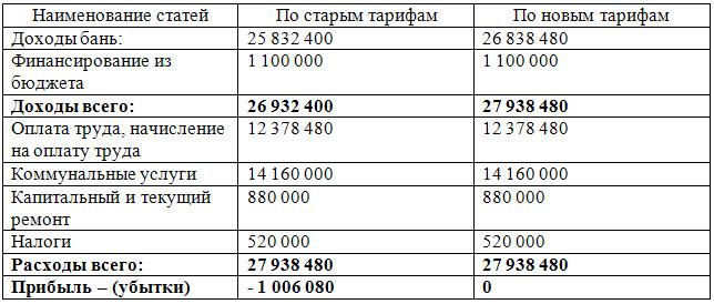 Доходы и расходы муниципального предприятия «Оздоровительные бани»
