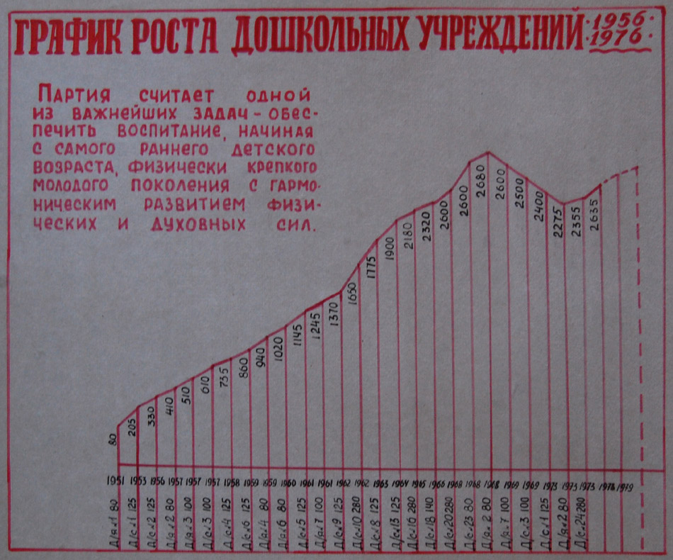 График роста дошкольных учреждений в 1956—1976 годах (Обнинск)