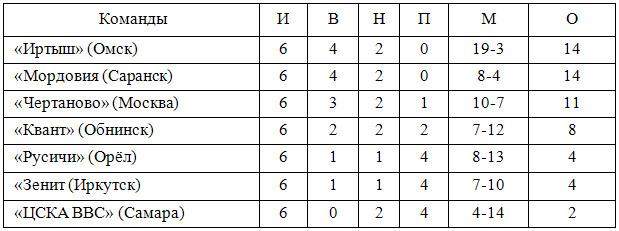 Футболисты ДЮСШ «Квант» заняли 4 место в финале Первенства России