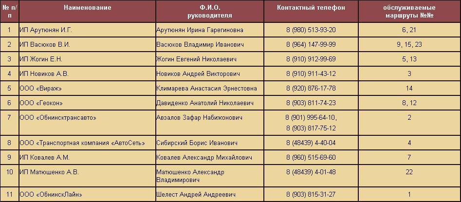 Предприниматели, маршрутные такси которых задействованы во внутригородских перевозках Обнинска