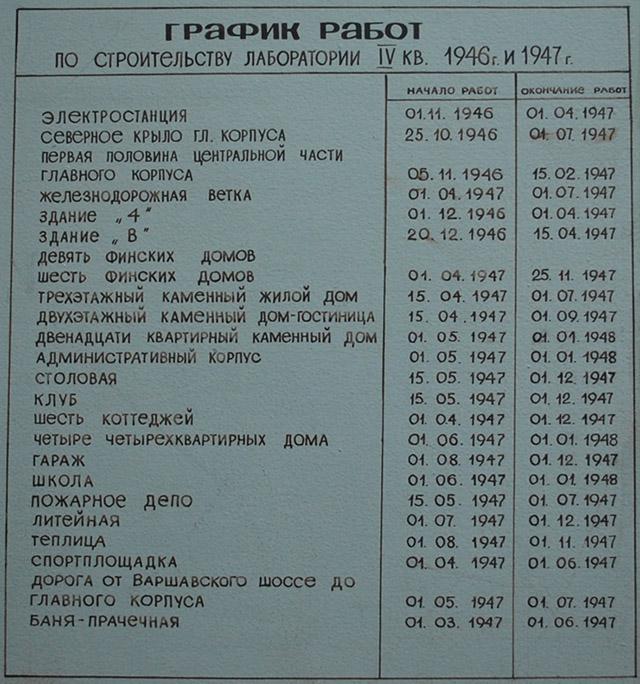 Строительство первых зданий в Обнинске